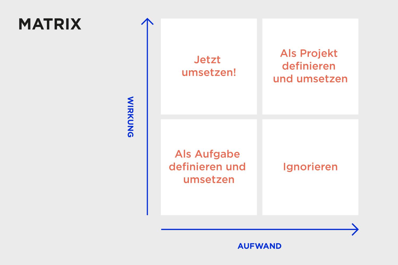 Die Aufwand-Wirkung-Matrix